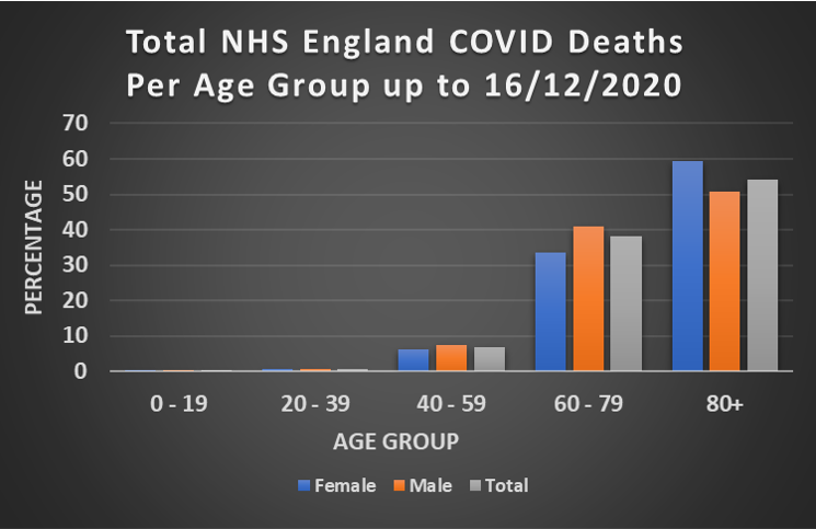 total NHS England COVID deaths per age group