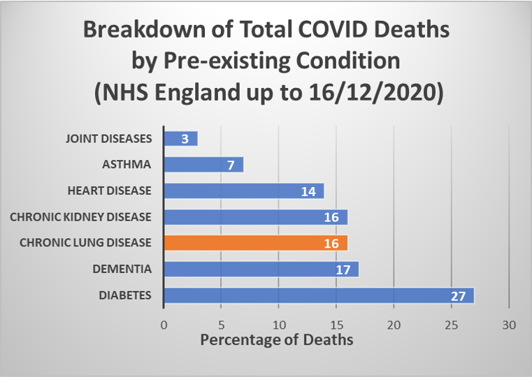 Breakdown of COVID deaths by pre-existing condition