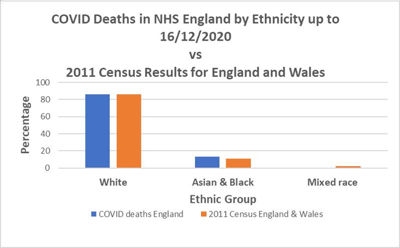 Figure 3. COVID-deaths Ethnicity data vs Census data