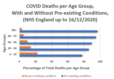 Figure 4. Impact of Pre-existing Conditions on Mortality